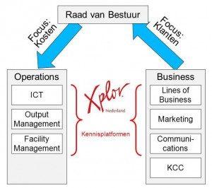 Visie-Operations-Business